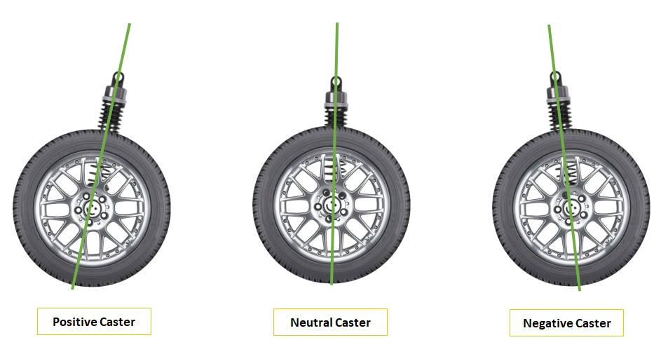car, wheel, caster, positive, negative, neutral, alignment, adjustment, setting