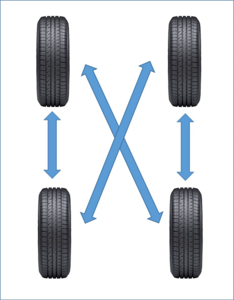 car, tire, rotation, symmetrical, roll, one, direction, change, replace, new, front, rear, grip, performance